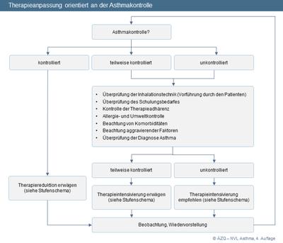 Abbildung 6: Therapieanpassung orientiert an der Asthmakontrolle