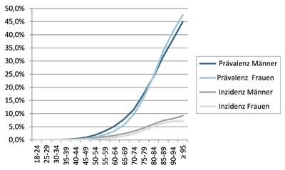 abbildung-1-praevalenz-und-inzidenz-der-herzinsuffizienz-in-deutschland-2010.png